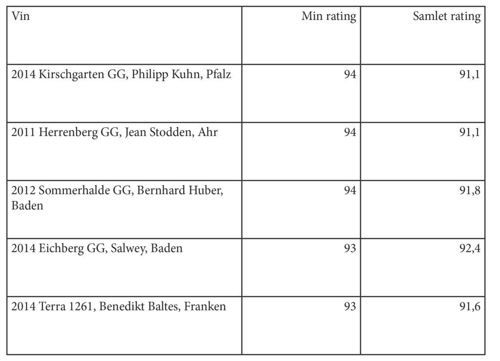 Min egen top 5 - med Kirschgarten fra Philipp Kuhn på en førsteplads