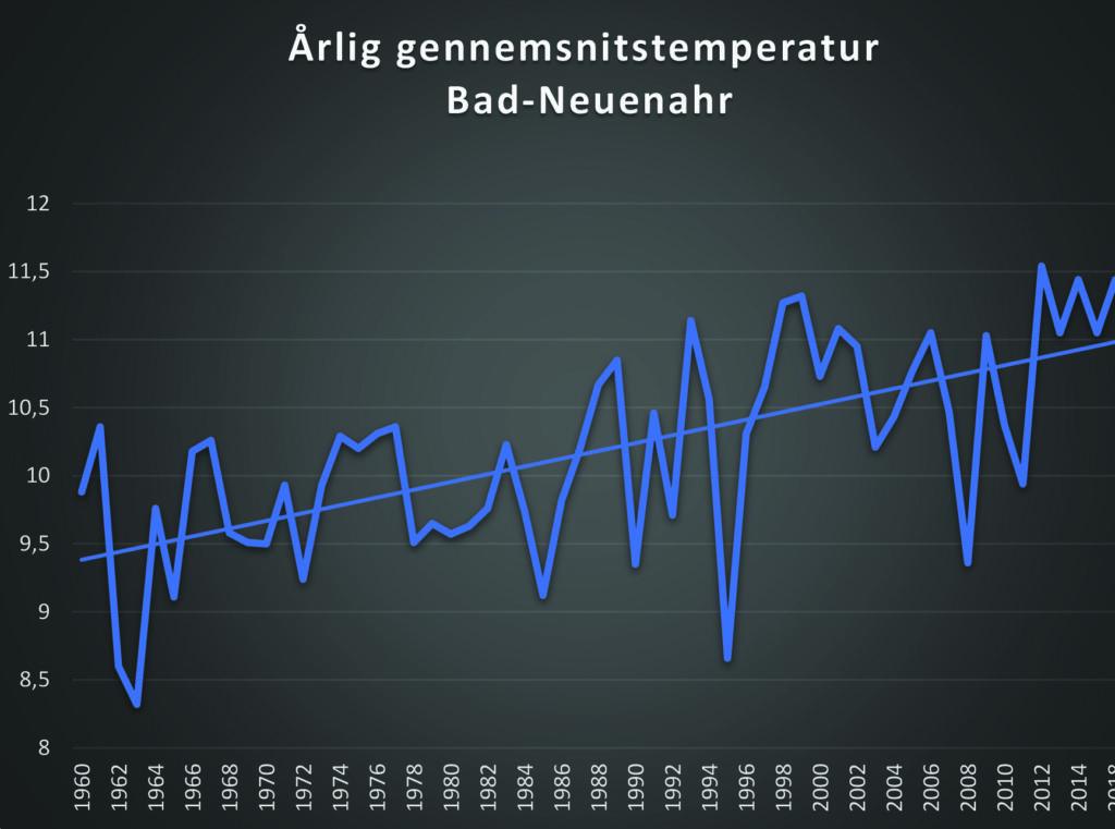 Klimaforandringer: Årlig gennemsnitstemperatur ved Ahr