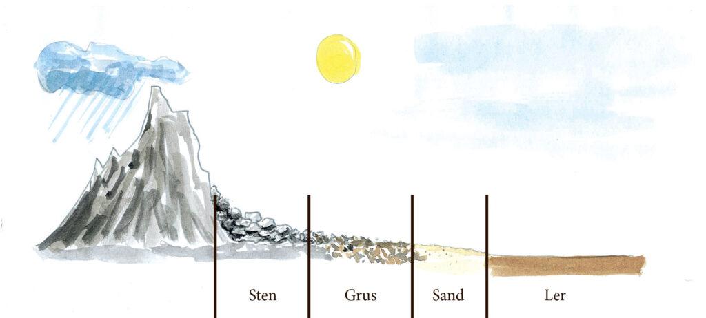 Tegning af bjerg, der eroderes af vind og vejr til mindre og mindre partikler