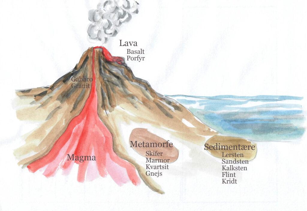 Tegning af vulkan der viser, at dannelse af stenarter foregår ved hjælp af varme og tryk